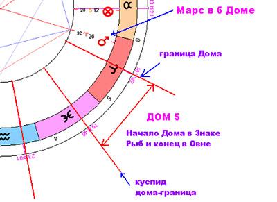 doma-v-goroskope-primer-foto