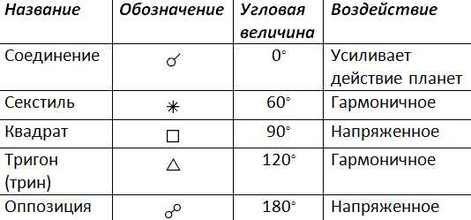 таблица аспектов фото